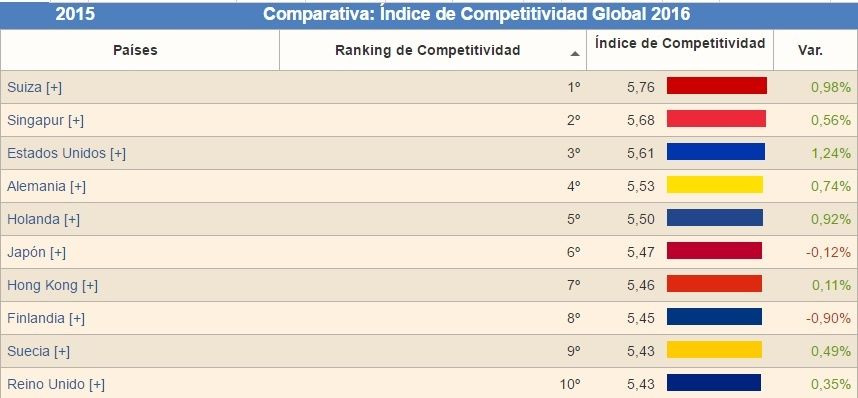 Chile líder en el indice de competitividad global 2016